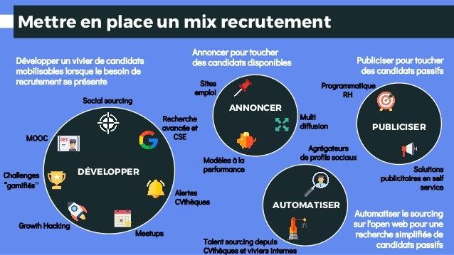 Mettre en place un mix recrutement DÉVELOPPER Social sourcing Alertes CVthèques Recherche avancée et CSE Meetups Growth Ha...