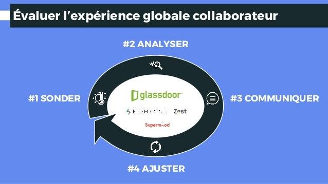 Évaluer l'expérience globale collaborateur #1 SONDER #2 ANALYSER #4 AJUSTER #3 COMMUNIQUER