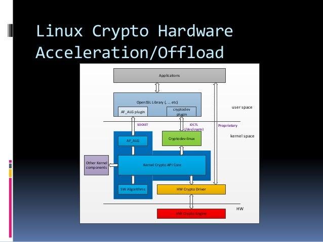 https://image.slidesharecdn.com/slideshare-linuxcrypto-160411115704/95/slideshare-linux-crypto-4-638.jpg
