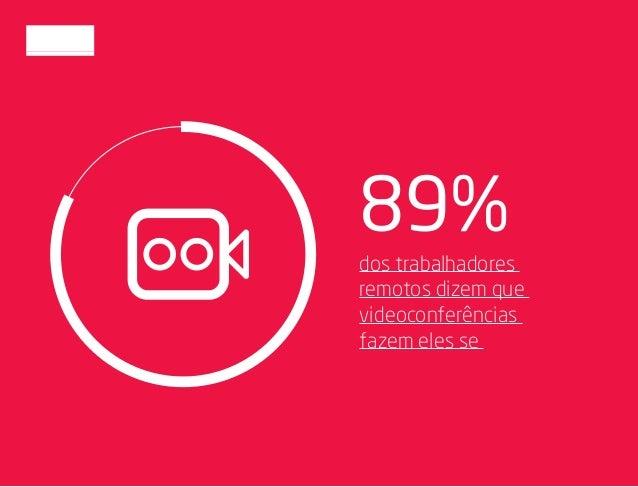 89% dos trabalhadores remotos dizem que videoconferências fazem eles se