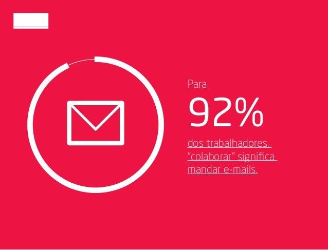 """92% dos trabalhadores, """"colaborar"""" significa mandar e-mails. Para"""