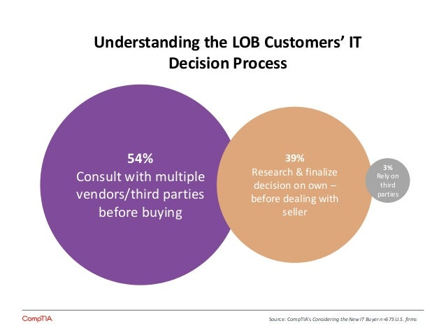customer decision process Factors that influence customer's decision making process brian tracy discusses how these key factors can improve your sales process.