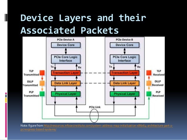 Slideshare - PCIe