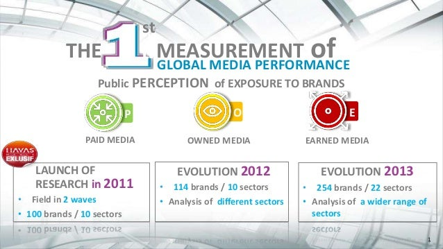 1 THE st MEASUREMENT ofGLOBAL MEDIA PERFORMANCE THE MEASUREMENT of st Public PERCEPTION of EXPOSURE TO BRANDS PAID MEDIA E...