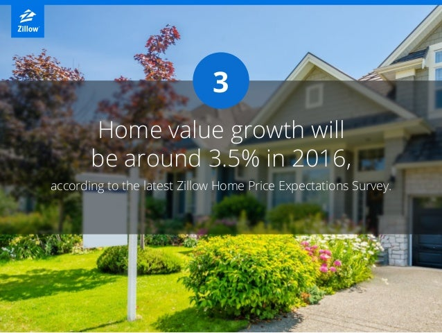 3 according to the latest Zillow Home Price Expectations Survey. Home value growth will be around 3.5% in 2016,