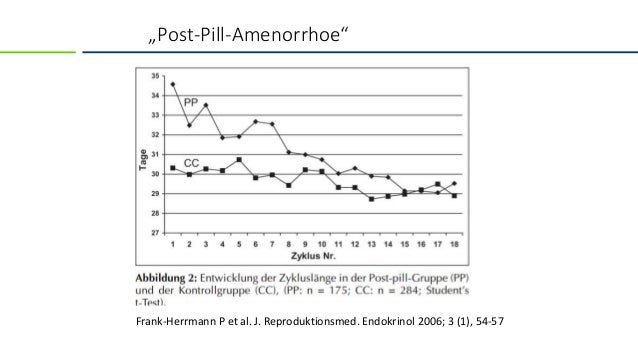 Post-Pill-Amenorrhoe