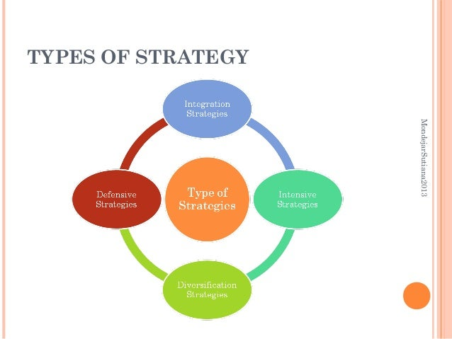 organizational types and types of strategies Specific strategies, such as identifying product strengths, adjusting pricing, or acquiring another business, have historically been used to get a.