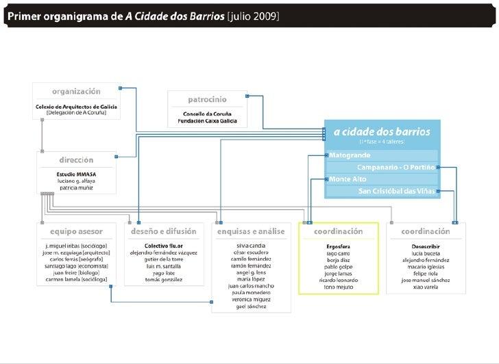 MATOGRANDE: URBANISMO CON BÁSICOS DE JARDÍN / 22.10.2009 Slide 2