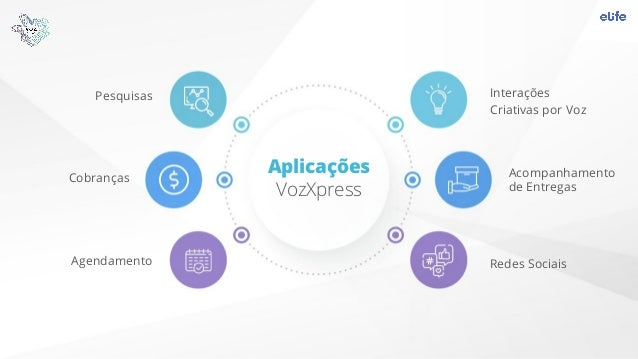 Cobranças Agendamento Acompanhamento de Entregas Interações Criativas por Voz Pesquisas Aplicações VozXpress Redes Sociais