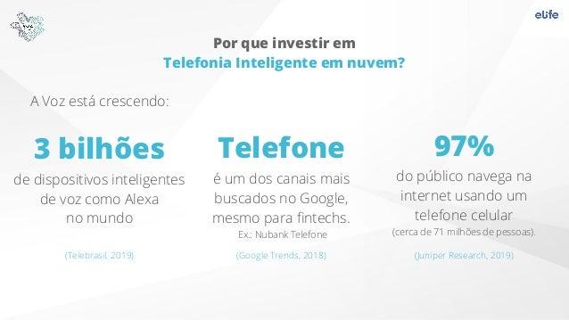 A Voz está crescendo: 3 bilhões de dispositivos inteligentes de voz como Alexa no mundo Telefone é um dos canais mais busc...