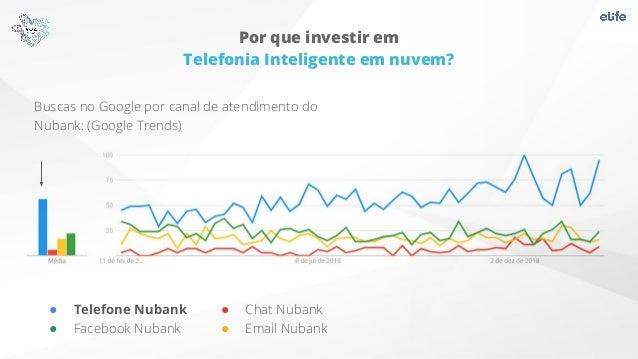 Buscas no Google por canal de atendimento do Nubank: (Google Trends) Por que investir em Telefonia Inteligente em nuvem? ●...