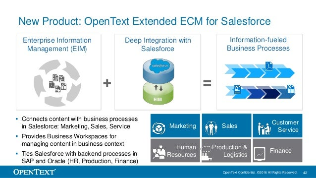 OpenText Confidential. ©2016 All Rights Reserved. 42 New Product: OpenText Extended ECM for Salesforce Enterprise Informat...