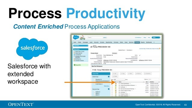 OpenText Confidential. ©2016 All Rights Reserved. 43 Process Productivity Content Enriched Process Applications Salesforce...