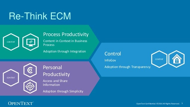 OpenText Confidential. ©2016 All Rights Reserved. 5 Process Productivity Content in Context in Business Process Adoption t...