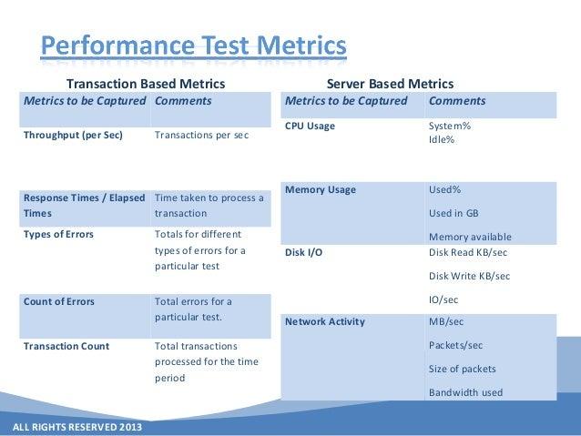 ALL RIGHTS RESERVED 2013 Transaction Based Metrics Server Based Metrics Metrics to be Captured Comments Throughput (per Se...