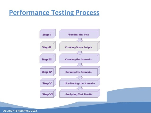 ALL RIGHTS RESERVED 2013 Performance Testing Process