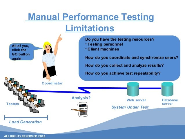 ALL RIGHTS RESERVED 2013 Testers Load Generation System Under Test Do you have the testing resources? • Testing personnel ...