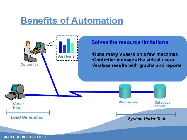 ALL RIGHTS RESERVED 2013 Load Generation System Under Test Benefits of Automation Web server Database server Vuser host An...