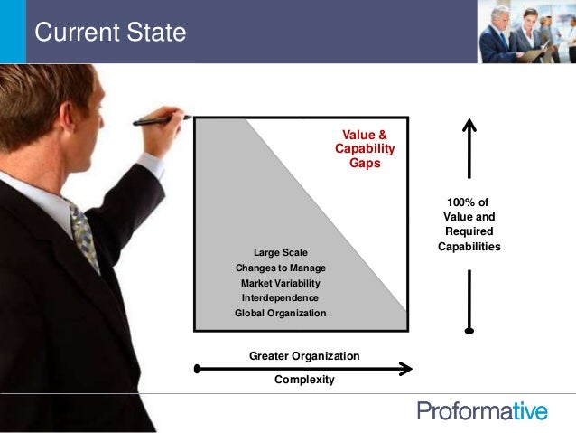 Current State Greater Organization Complexity 100% of Value and Required Capabilities Large Scale Changes to Manage Market...