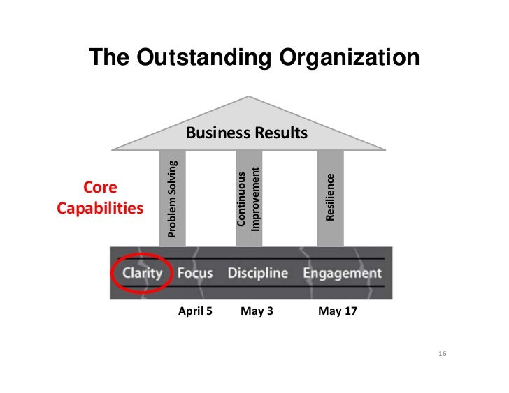 The Outstanding Organization                                 BusinessResults               ProblemSolving               ...