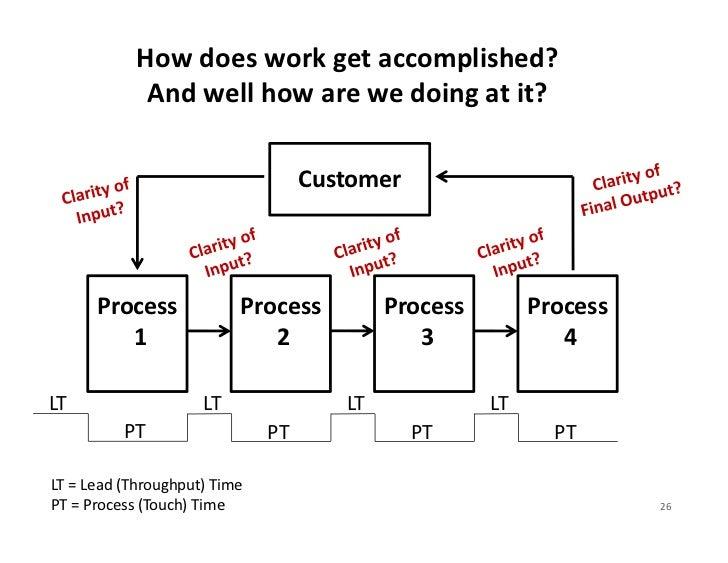 Howdoesworkgetaccomplished?             Andwellhowarewedoingatit?                                   Customer  ...