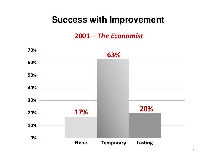 Success with Improvement          2001– TheEconomist70%                   63%60%50%40%30%20%       17%                 2...