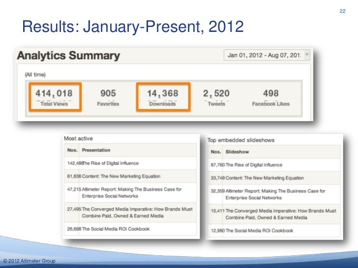 22       Results: January-Present, 2012© 2012 Altimeter Group