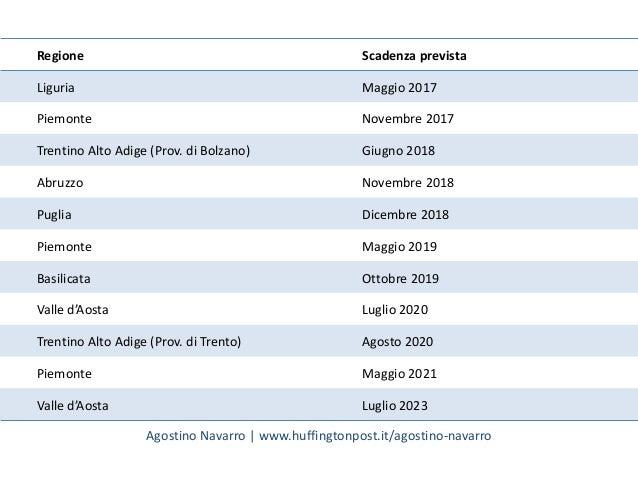 Regione Scadenza prevista Liguria Maggio 2017 Piemonte Novembre 2017 Trentino Alto Adige (Prov. di Bolzano) Giugno 2018 Ab...