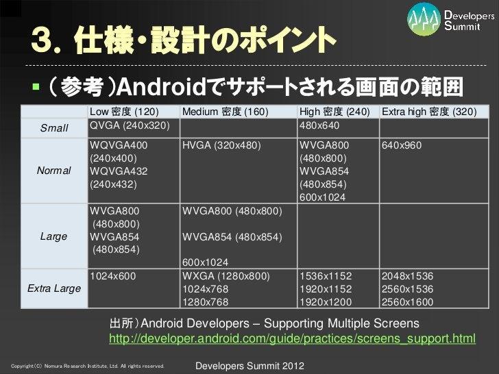 3.仕様・設計のポイント         (参考)Androidでサポートされる画面の範囲                                 Low 密度 (120)                       Medium 密...
