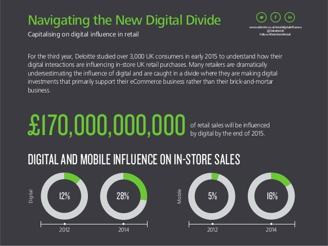 Navigating the New Digital Divide Capitalising on digital influence in retail For the third year, Deloitte studied over 3,0...