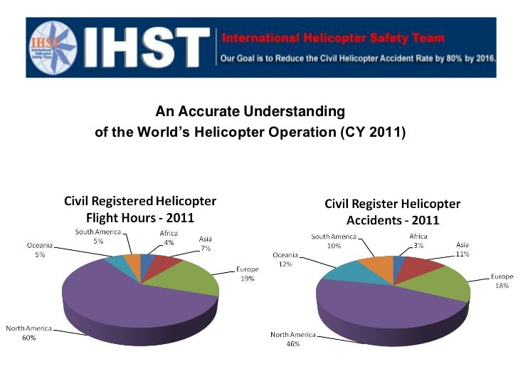An Accurate Understandingof the World's Helicopter Operation (CY 2011)