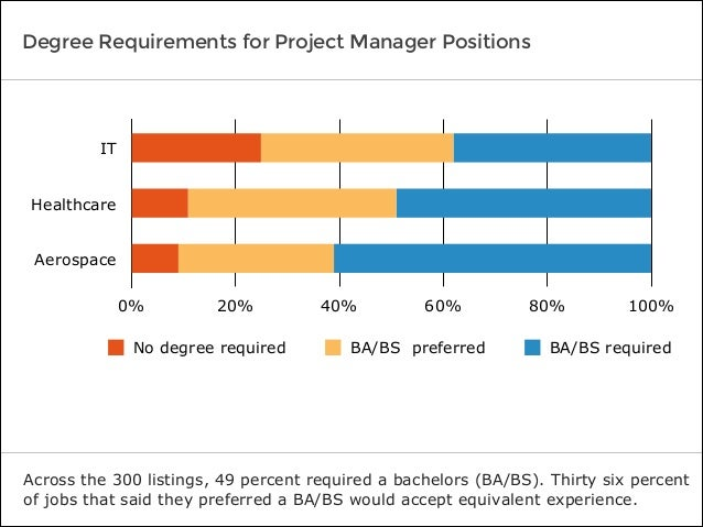 Degree Requirements for Project Manager Positions Across the 300 listings, 49 percent required a bachelors (BA/BS). Thirty...