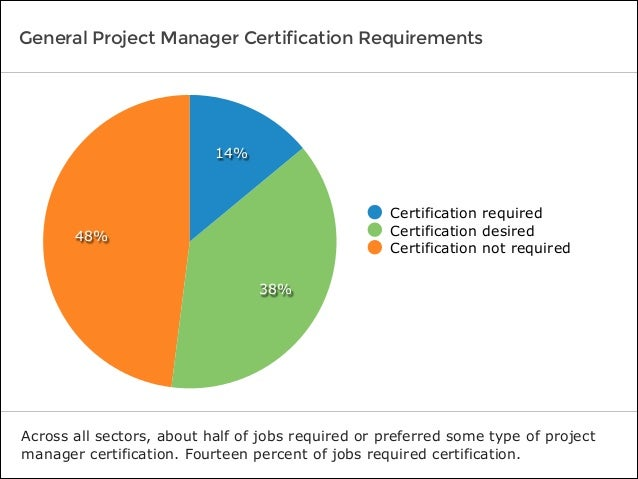 48% 38% 14% Certification required Certification desired Certification not required General Project Manager Certification ...