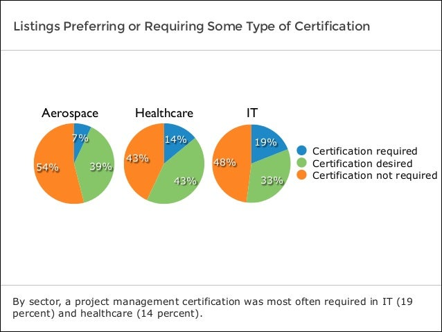 Listings Preferring or Requiring Some Type of Certification By sector, a project management certification was most often r...