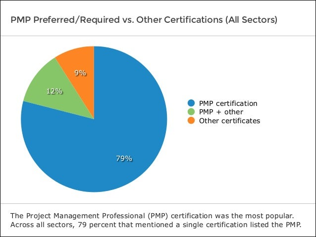 PMP Preferred/Required vs. Other Certifications (All Sectors) The Project Management Professional (PMP) certification was ...