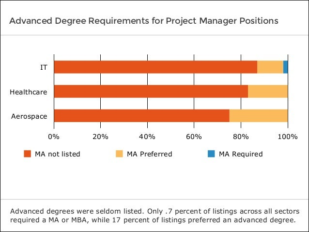 Advanced Degree Requirements for Project Manager Positions Advanced degrees were seldom listed. Only .7 percent of listing...