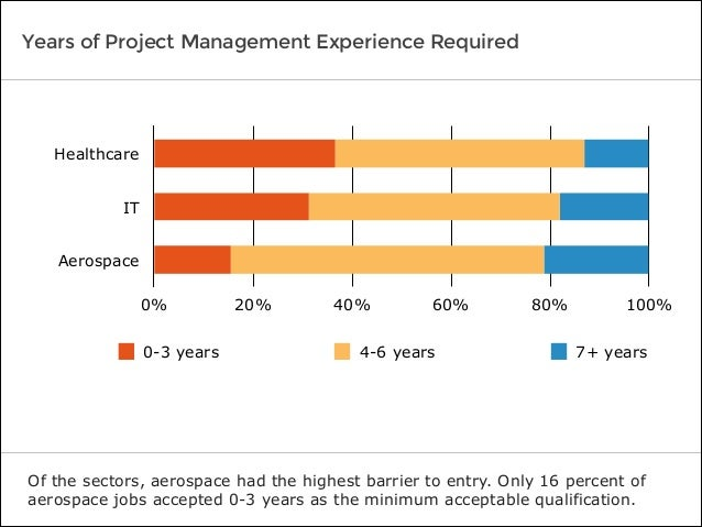 Years of Project Management Experience Required Of the sectors, aerospace had the highest barrier to entry. Only 16 percen...