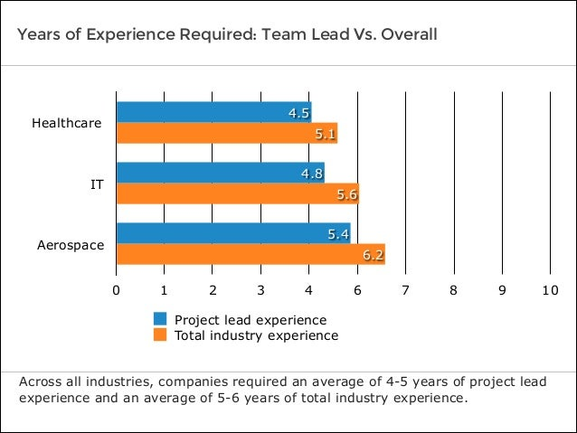Years of Experience Required: Team Lead Vs. Overall Across all industries, companies required an average of 4-5 years of p...