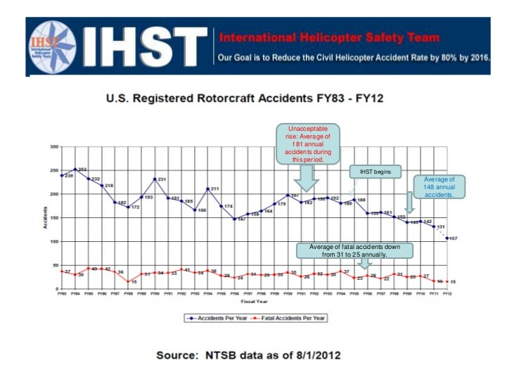 Unacceptablerise: Average of   181 annualaccidents during   this period.                         IHST begins              ...