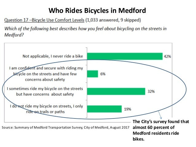 Who Rides Bicycles in Medford The City's survey found that almost 60 percent of Medford residents ride bikes. Source: Summ...