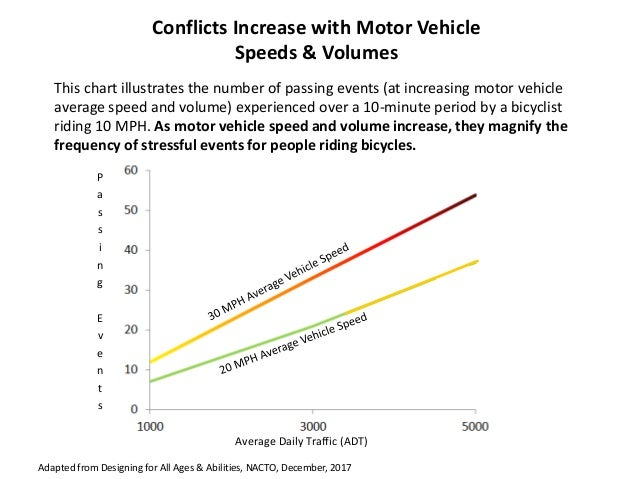 Adapted from Designing for All Ages & Abilities, NACTO, December, 2017 Conflicts Increase with Motor Vehicle Speeds & Volu...