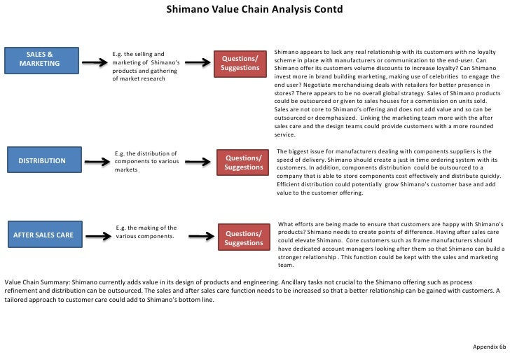 shimano case analysis Shimano case study shimano case study shimano case study shimano was founded in 1921 the founder, shozaburo shimano, who was a craftsman at an ironworks in sakai, was only 28 years old.