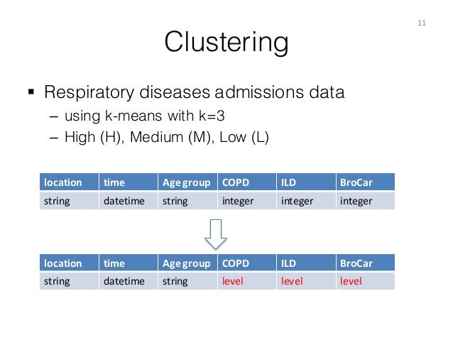 Clustering § Respiratory diseases admissions data – using k-means with k=3 – High (H), Medium (M), Low (L) 11 location ti...