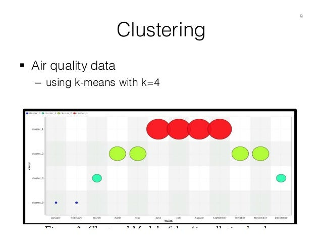 Clustering § Air quality data – using k-means with k=4 9
