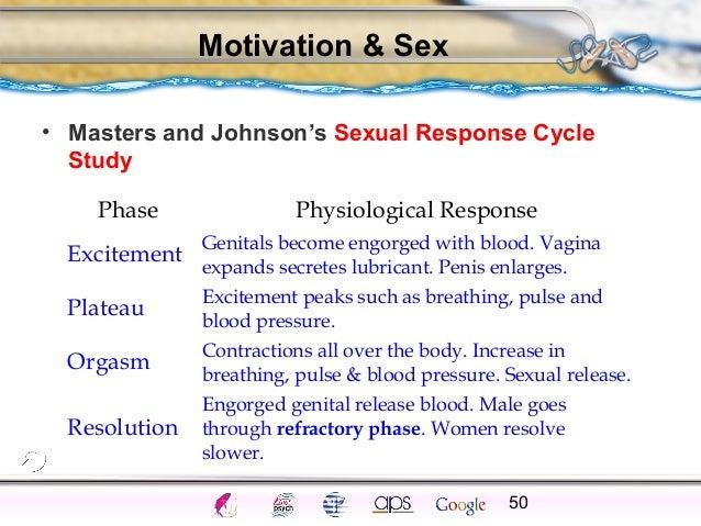 Sexual orientation ap psychology frq