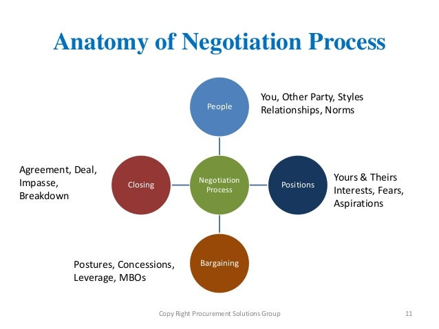 negotiation process Negotiating is a part of everyday life while you have the power to influence the negotiation process in your favor.