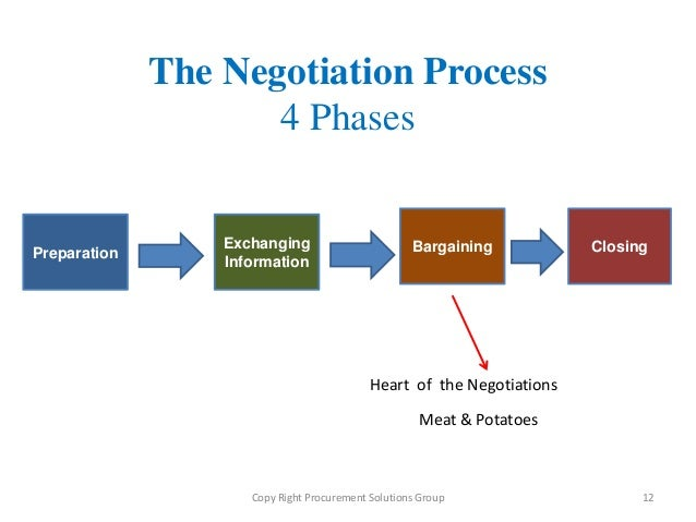 Importance of Negotiation: Planning