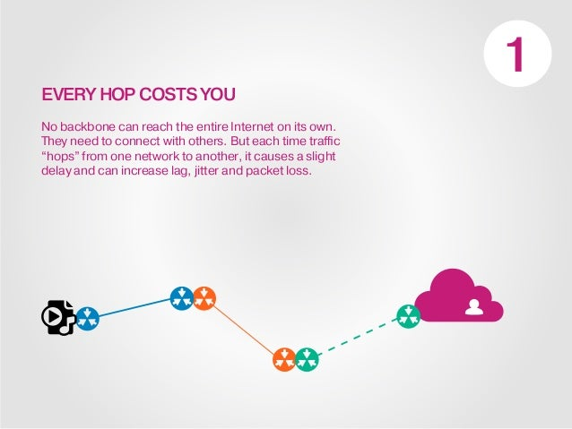 EVERY HOP COSTS YOU No backbone can reach the entire Internet on its own. They need to connect with others. But each time ...