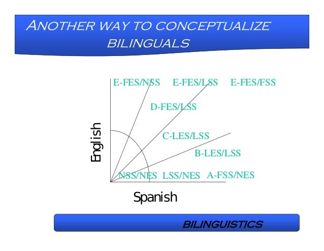 bilingualism and intelligence The potential impact of bilingualism on children's development is  a general superiority of bilinguals over monolinguals in a wide range of intelligence tests and.