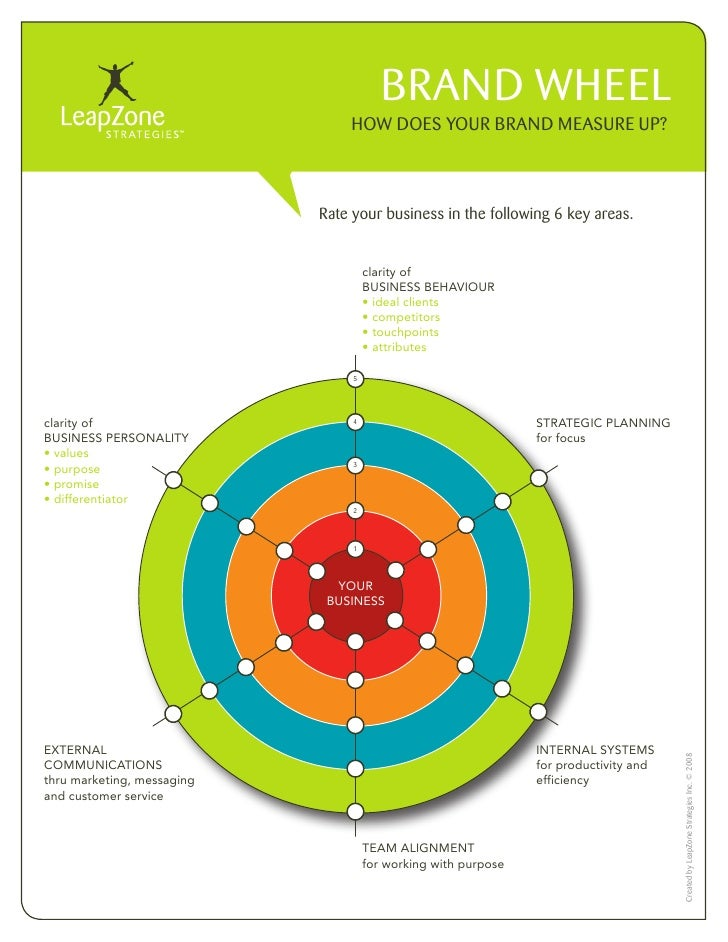 BRAND WHEEL                                 HOW DOES YOUR BRAND MEASURE UP?                                Rate your busin...